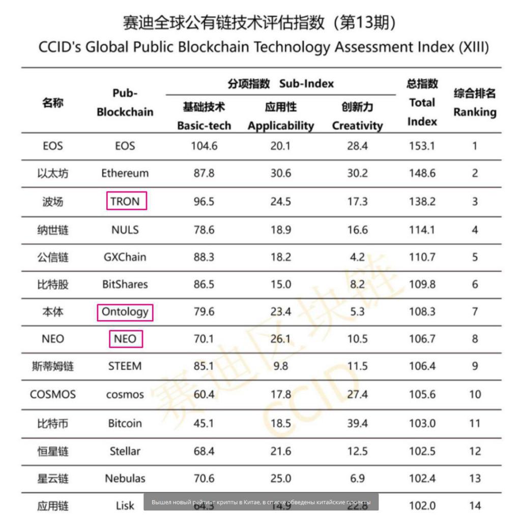Рейтинг криптовалют. Китай
